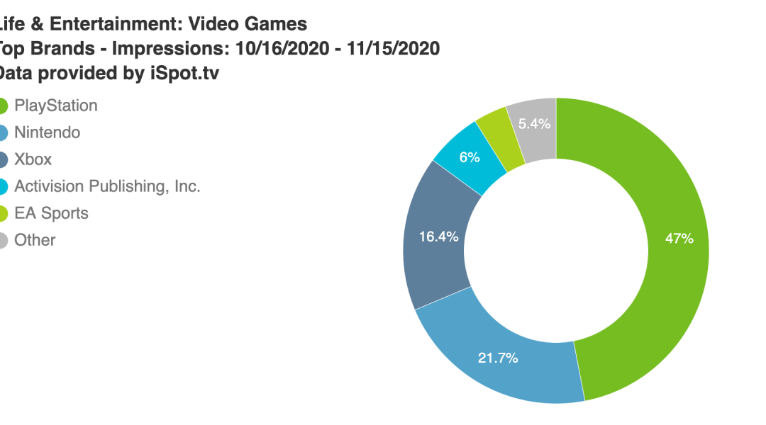 PlayStation is the Energizer Bunny of the game industry TV ads
